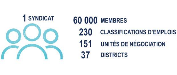 Infographic: Union statistics
