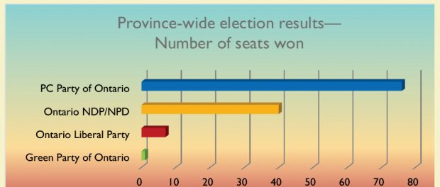 Bar chart showing the 2018 Ontario general election results.