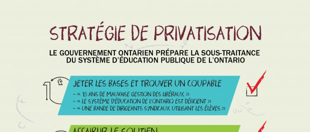 Infographic based on privatization