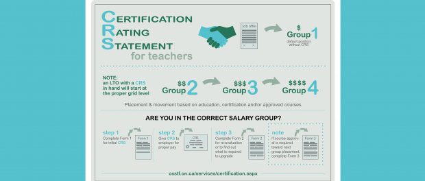 infographic of the certfication steps process.